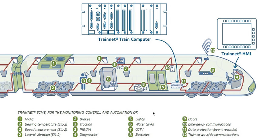 Train Control And Management System Tcms Sella Controls